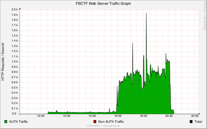 HTTP Requests per Second of FBCTF