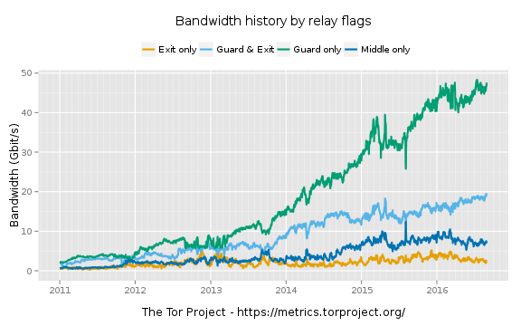 Tor Exit Node Bandwidth over time