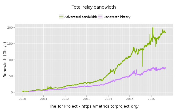 Total Relay Bandwidth Available to Tor
